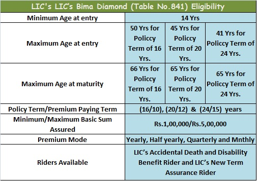 Know The Facts About Bima Diamond Plan - LIC Of India
